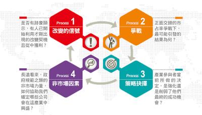 創新者的四重修練—透視產業下一步