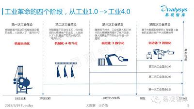工業革命的四個階段,從工業1.0→工業4.0