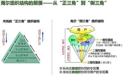 【詹長霖】為何中國賣冰箱的榮獲全球最創新公司?